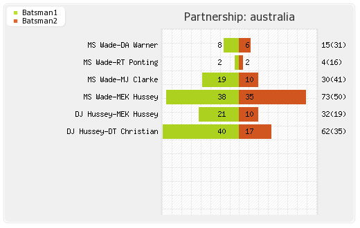 Australia vs India 1st Match Partnerships Graph