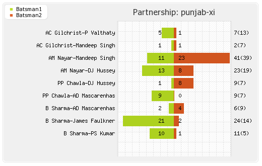 Pune Warriors vs Punjab XI 8th Match Partnerships Graph