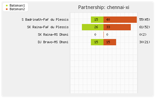 Chennai XI vs Rajasthan XI 26th Match Partnerships Graph