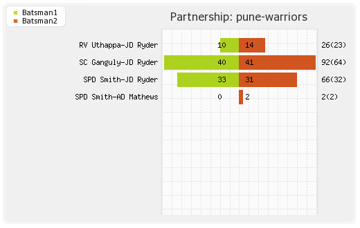 Delhi XI vs Pune Warriors 27th Match Partnerships Graph