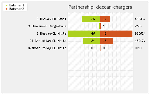 Punjab XI vs Deccan Chargers 61st Match Partnerships Graph