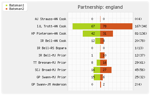 England vs South Africa 1st Test Partnerships Graph