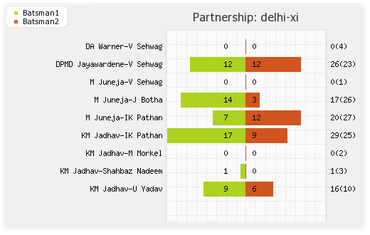 Delhi XI vs Hyderabad XI 14th Match Partnerships Graph