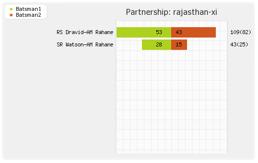 Rajasthan XI vs Delhi XI 52nd Match Partnerships Graph