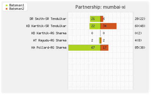 Mumbai XI vs Hyderabad XI 62nd Match Partnerships Graph