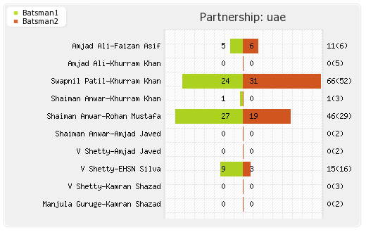 Netherlands vs UAE 4th Match Partnerships Graph