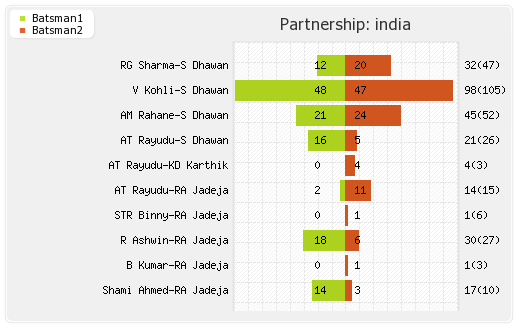 India vs Sri Lanka 4th Match Partnerships Graph