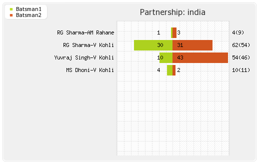 India vs Sri Lanka Final Partnerships Graph