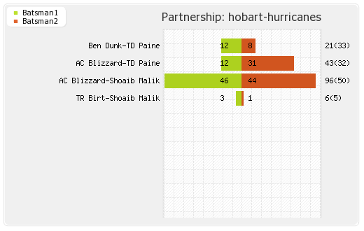 Hobart Hurricanes vs Northern Knights 9th Match Partnerships Graph