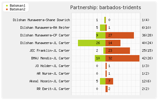 Barbados Tridents vs Cobras 12th Match Partnerships Graph