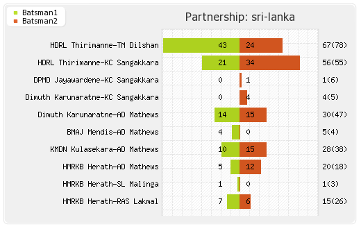 New Zealand vs Sri Lanka 1st Match Partnerships Graph