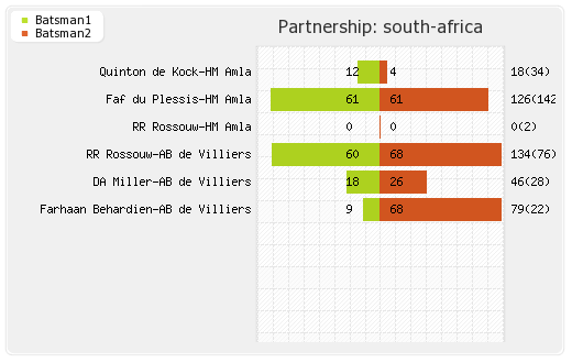 South Africa vs West Indies 19th Match Partnerships Graph