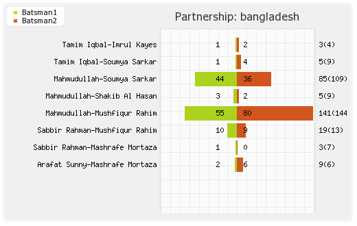 Bangladesh vs England 33rd Match Partnerships Graph