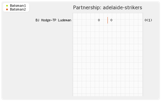 Adelaide Strikers vs Melbourne Stars 1st Match Partnerships Graph