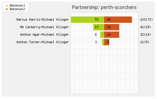 Melbourne Renegades vs Perth Scorchers 7th Match Partnerships Graph