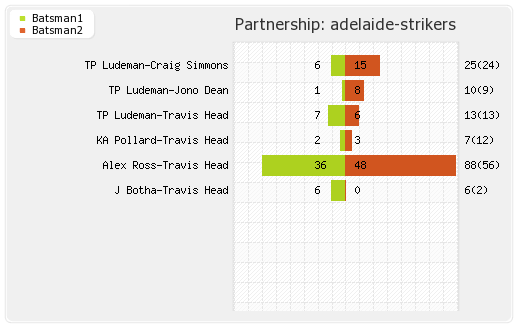 Adelaide Strikers vs Brisbane Heat 16th Match Partnerships Graph