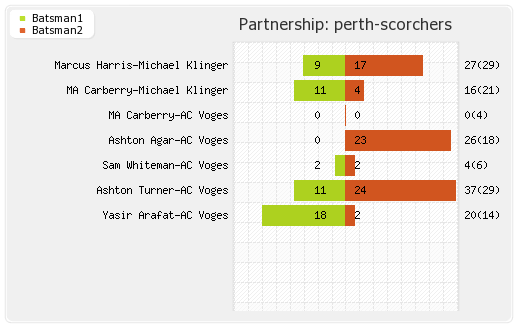 Adelaide Strikers vs Perth Scorchers 18th Match Partnerships Graph