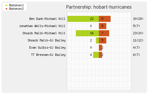 Sydney Thunder vs Hobart Hurricanes 21st Match Partnerships Graph