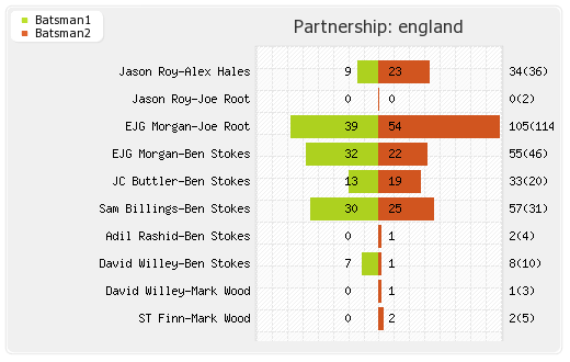 England vs New Zealand 3rd ODI Partnerships Graph