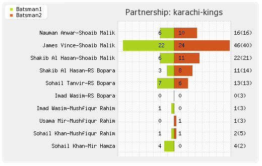 Karachi Kings vs Quetta Gladiators 14th Match Partnerships Graph