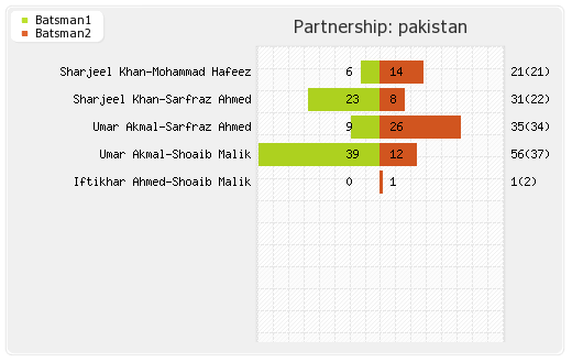 Pakistan vs Sri Lanka 10th Match Partnerships Graph