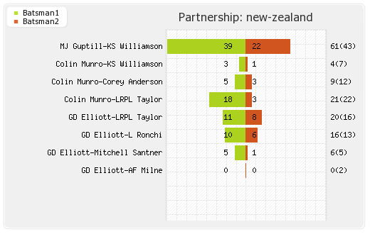 Australia vs New Zealand 17th T20I Partnerships Graph