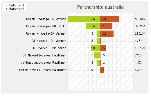 Australia vs Bangladesh 22nd T20I Partnerships Graph