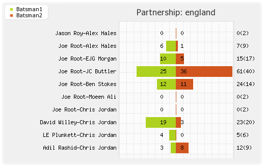 England vs West Indies Final T20I Partnerships Graph