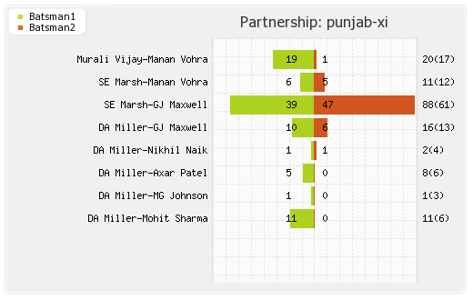 Punjab XI vs Mumbai XI 21st T20 Partnerships Graph