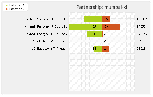 Delhi XI vs Mumbai XI 47th T20 Partnerships Graph