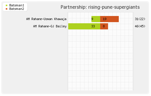 Delhi XI vs Rising Pune Supergiants 49th T20 Partnerships Graph