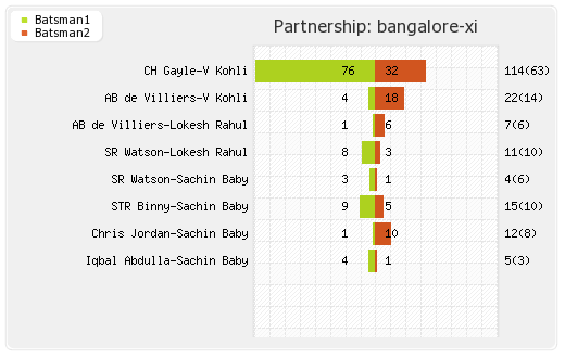 Bangalore XI vs Hyderabad XI Final T20 Partnerships Graph