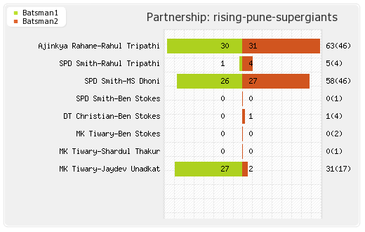 Bangalore XI vs Rising Pune Supergiants 17th Match Partnerships Graph