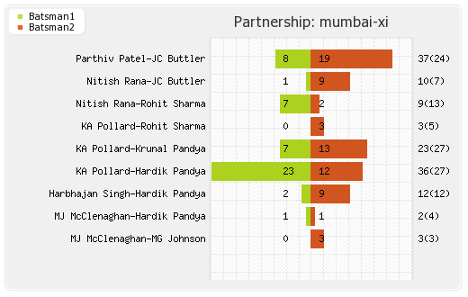 Delhi XI vs Mumbai XI 25th Match Partnerships Graph