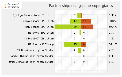 Hyderabad XI vs Rising Pune Supergiants 44th Match Partnerships Graph