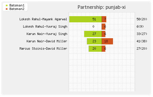 Punjab XI vs Delhi XI 2nd Match Partnerships Graph