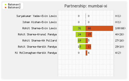 Mumbai XI vs Bangalore XI 14th Match Partnerships Graph