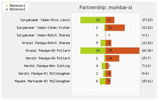 Mumbai XI vs Punjab XI 50th Match Partnerships Graph