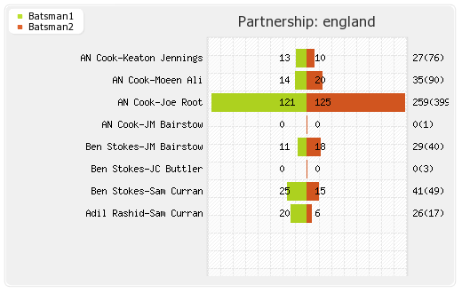 England vs India 5th Test Partnerships Graph