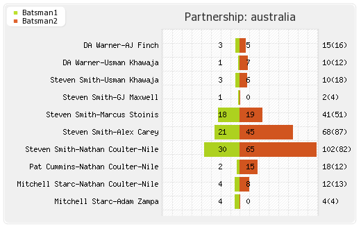 Australia vs West Indies 10th Match Partnerships Graph