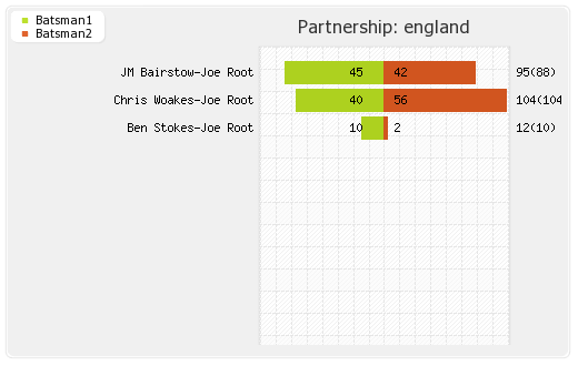 England vs West Indies 19th Match Partnerships Graph