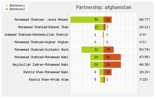 Afghanistan vs India  5th Match, Super Four Partnerships Graph
