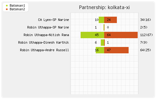 Kolkata XI vs Punjab XI 6th Match Partnerships Graph