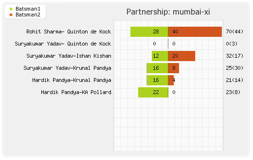Mumbai XI vs Bangalore XI 31st Match Partnerships Graph