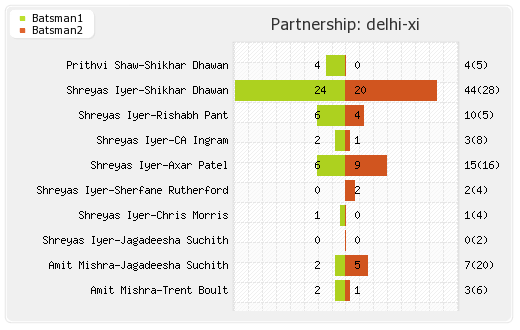 Chennai XI vs Delhi XI 50th Match Partnerships Graph