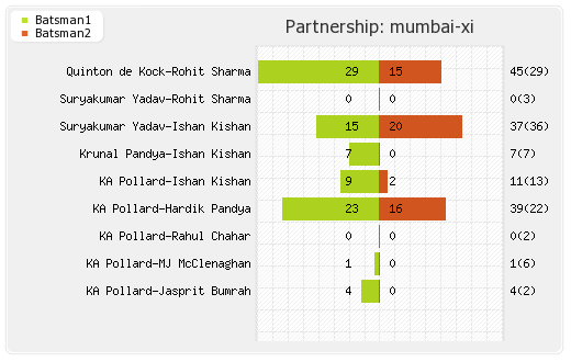 Chennai XI vs Mumbai XI Final Partnerships Graph