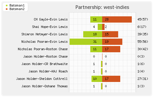 West Indies vs India 2nd ODI Partnerships Graph
