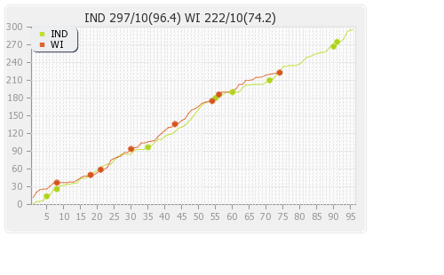 West Indies vs India 1st Test Runs Progression Graph
