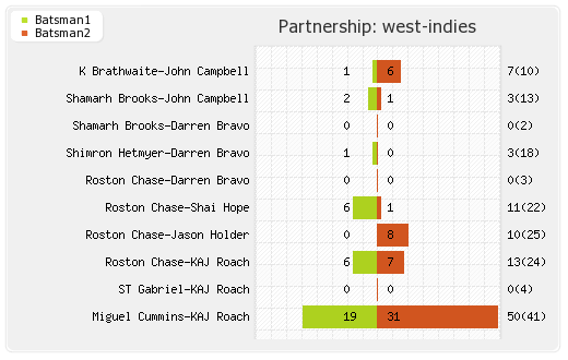 West Indies vs India 1st Test Partnerships Graph