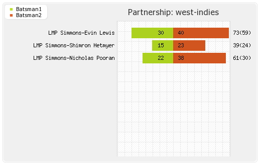 India vs West Indies 2nd T20I Partnerships Graph